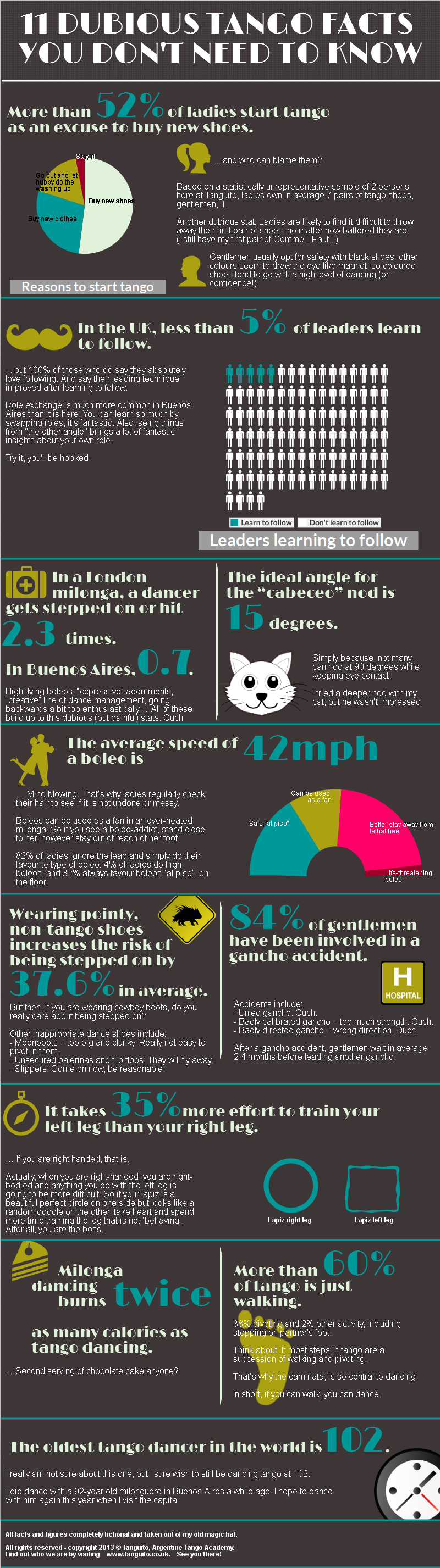 11 dubious tango facts